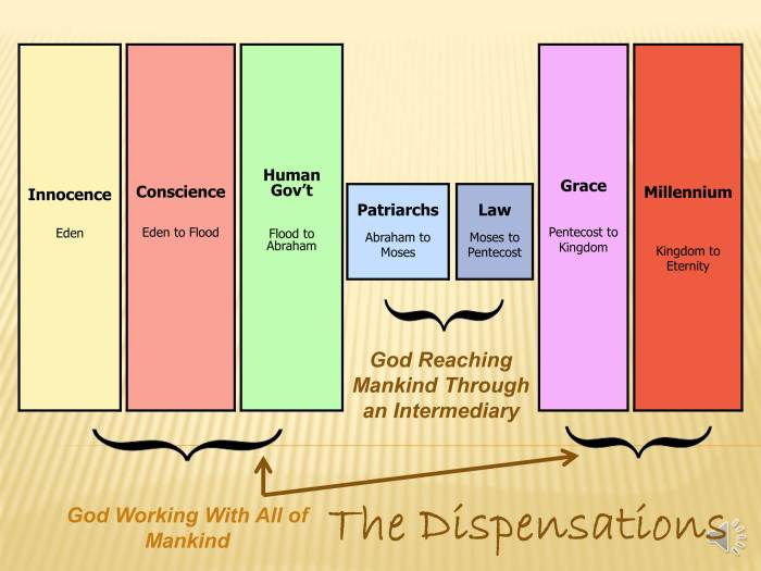 dispensations