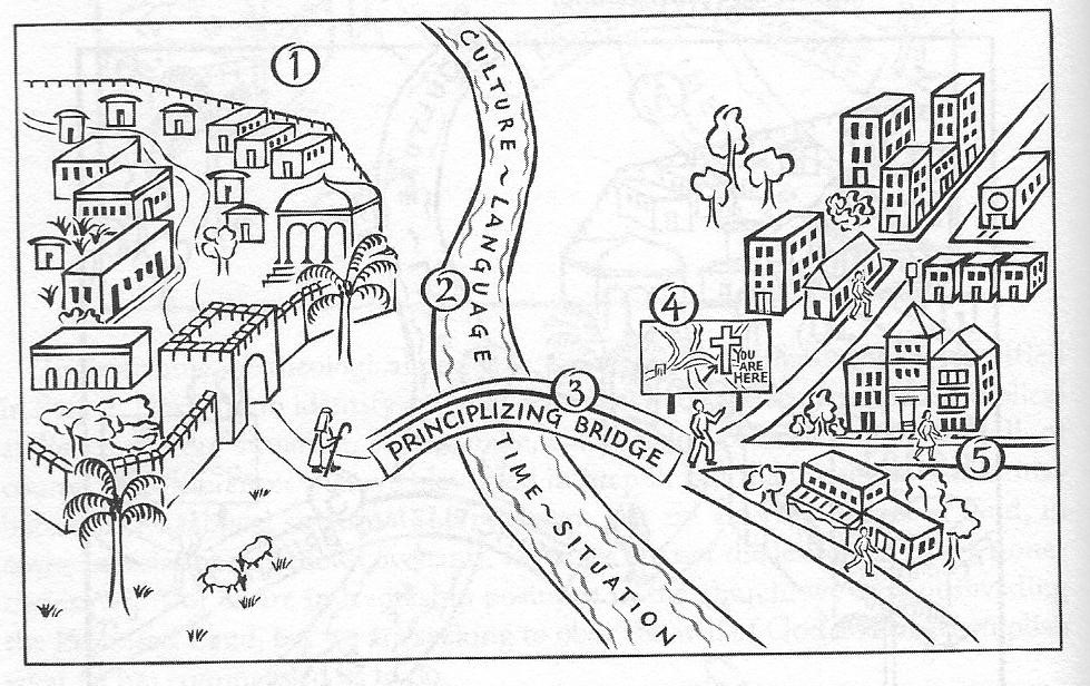 principalizing-bridge