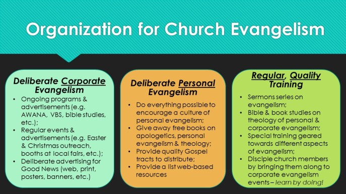 Organization for Church Evangelism